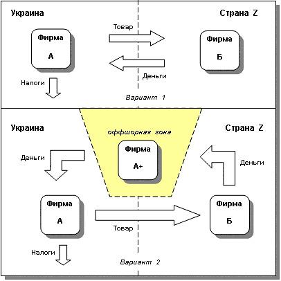 Схема Экспорт-импорт товаров и